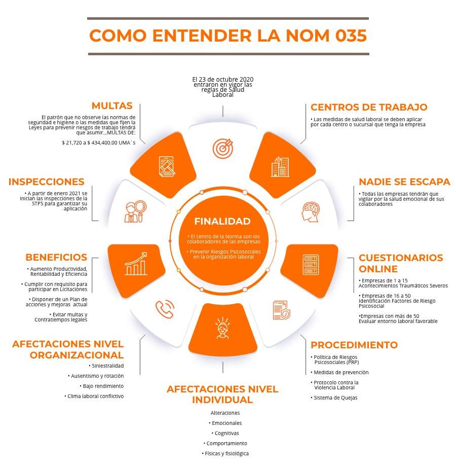 infografia-nom-035